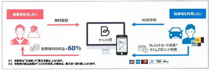 タイムズのB流れ.jpg