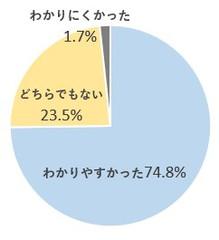 わかりやすかったグラフ.jpgのサムネール画像のサムネール画像