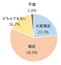 満足グラフ.jpgのサムネール画像のサムネール画像のサムネール画像